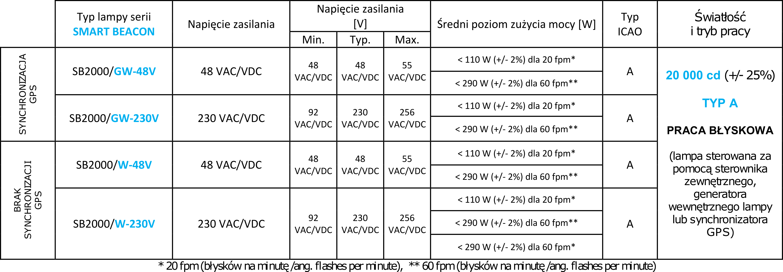 Oświetlenie przeszkodowe średniej intensywności SB2000W tabela