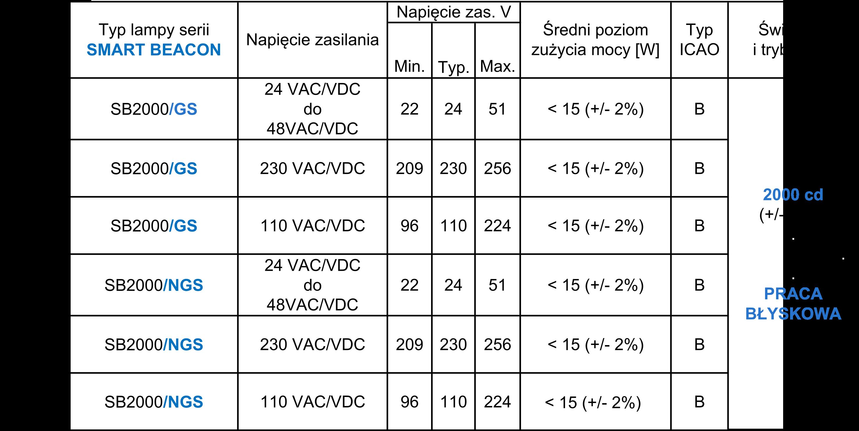 oświetlenie przeszkodowe średniej intensywności SB2000GS parametry
