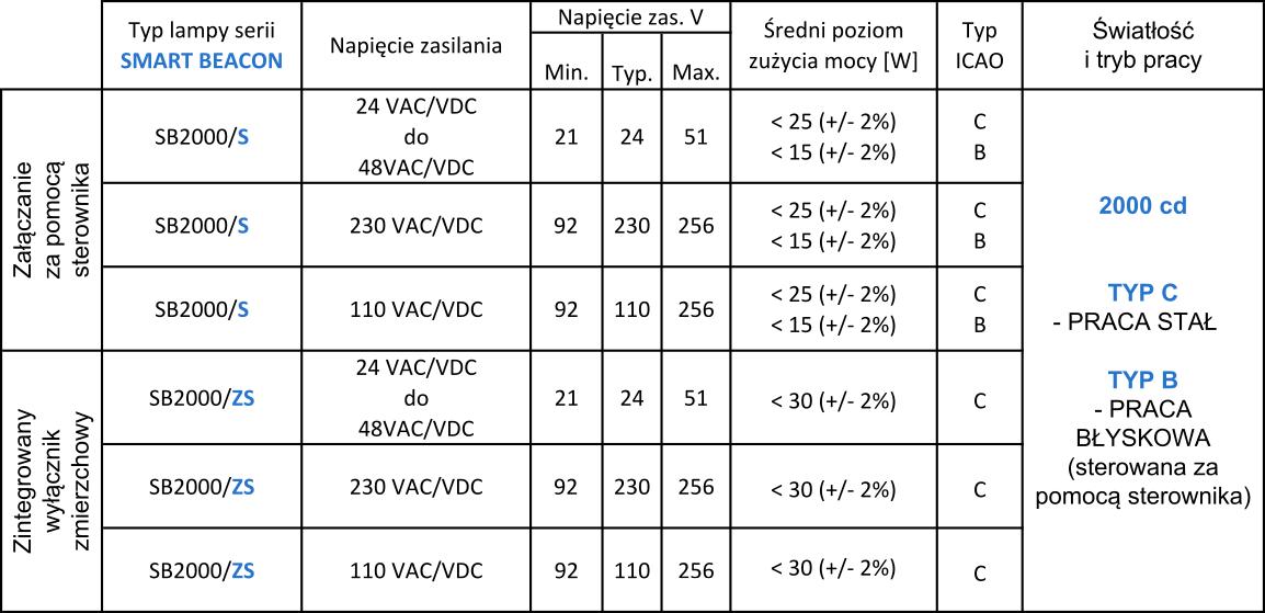 oświetlenie przeszkodowe średniej intensywności SB2000S parametry