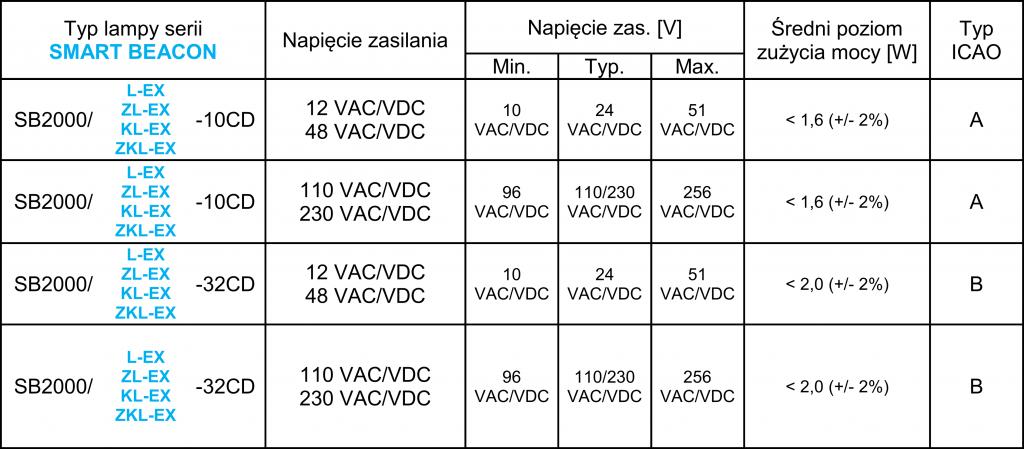 Oświetlenie-przeszkodowe-ATEX-NI-tabela-1024x449